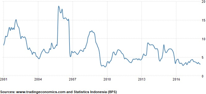 Inflation in Indonesia - Analysis Consumer Price Index